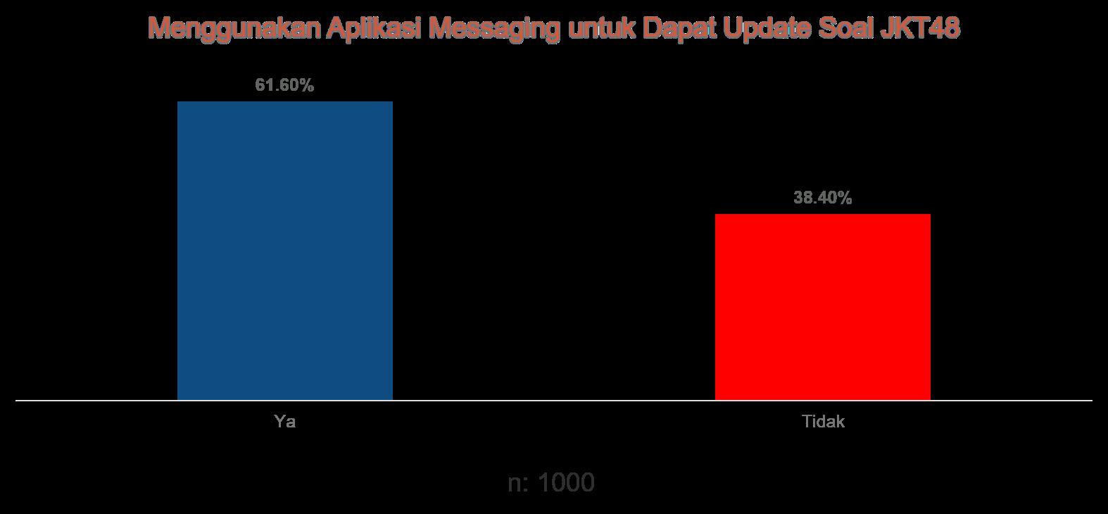 10. Aplikasi Messaging untuk Update.png