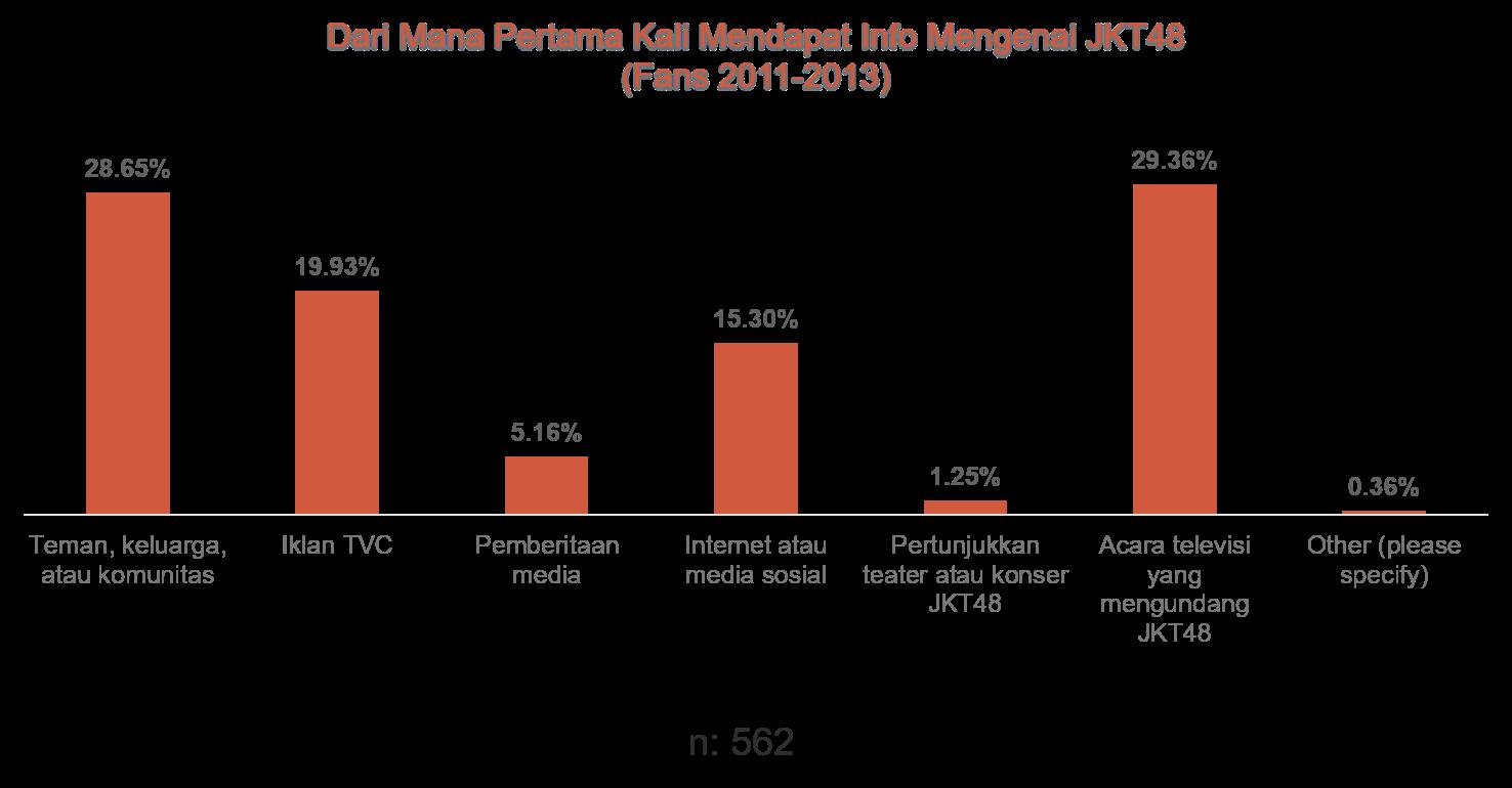12. Info Soal JKT48 (2011-2013).png